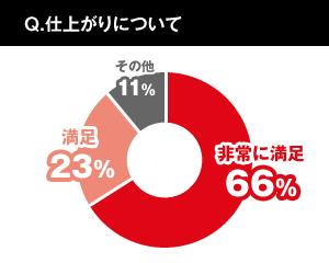 仕上がりについて。非常に満足66%、満足23%、その他11%。