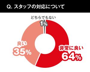 スタッフの対応について。非常に良い64%、良い35%、どちらでもない1%。