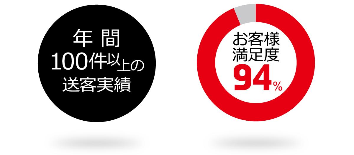 年間100件以上の送客実績、お客様満足度94%